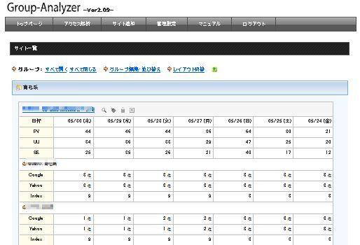 Group-Analyzer